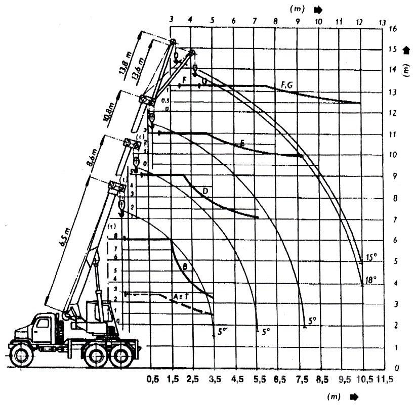 CKD-Praga-V3S-AD-080-zatezovy-diagram