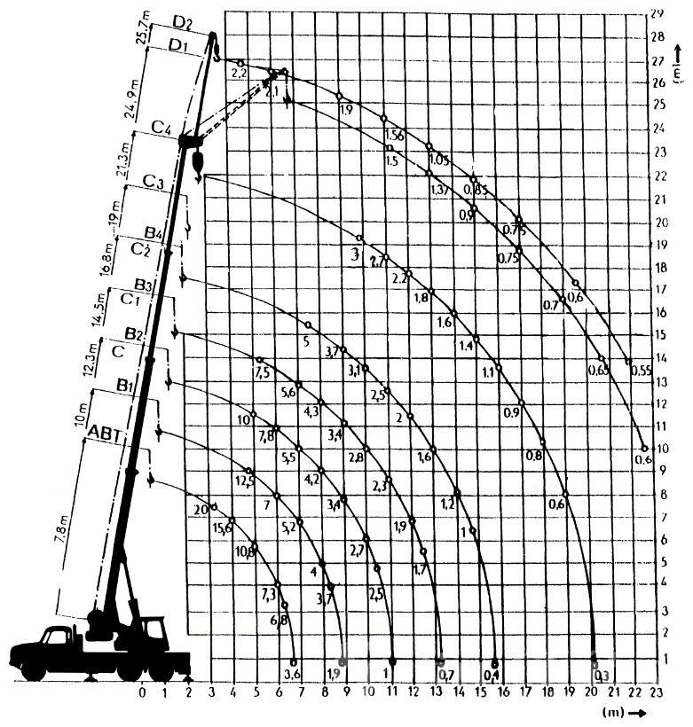 CKD-Tatra-148-AD-20-zatezovy-diagram